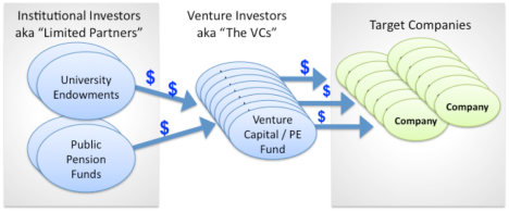 The flow of money from institutional investors to target companies